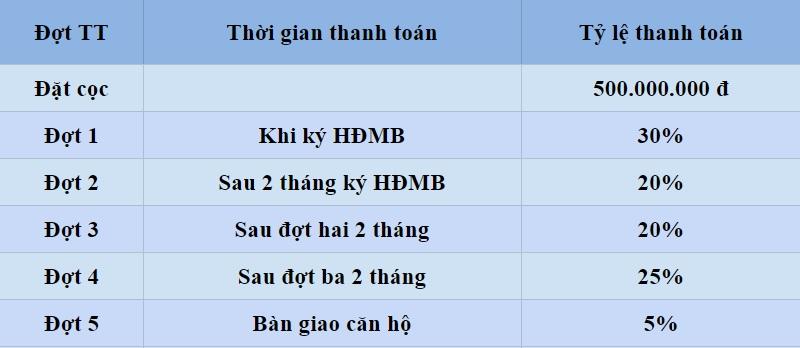Tiến độ thanh toán dự án B4 Nam Trung Yên - Belleville Hà Nội