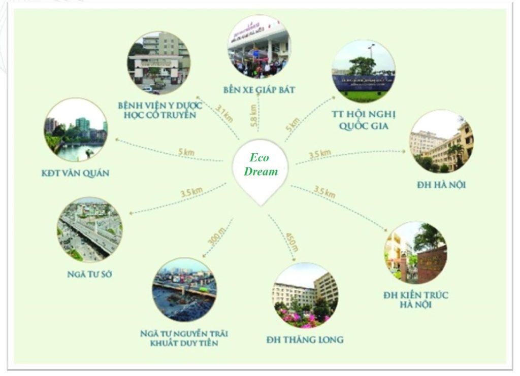 Liên kêt vùng chung cư Eco Dream City