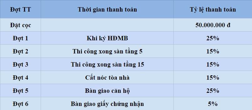 Tiến độ thanh toán dự án Eco Dream City Nguyễn Xiển